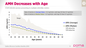 AMH-Decreases-with-Age