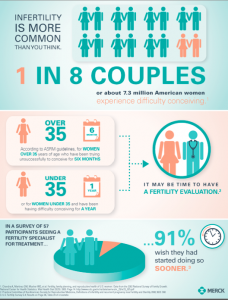 1 in 8 couples have troubles conceiving